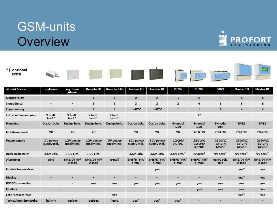 Samlet oversigt over multiGuard-produkterne