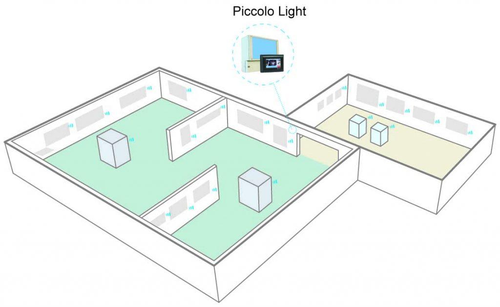 Piccolo® Light installation