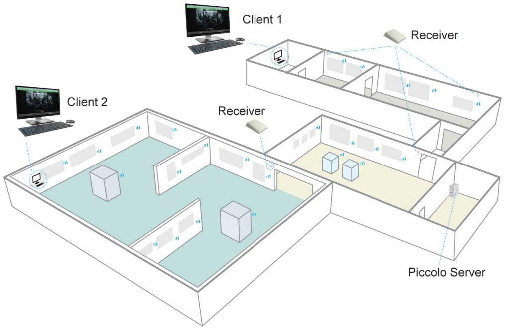 Piccolo® Server installation