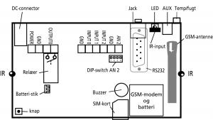 multiGuard Remote IO tegning
